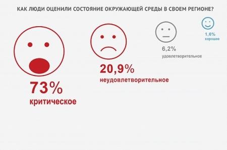 Первые итоги «Горячей линии»: 80% респондентов считают, что принимаемые меры не решат экологические проблемы их регионов